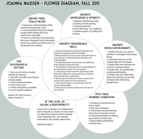 joannas-flower-diagram